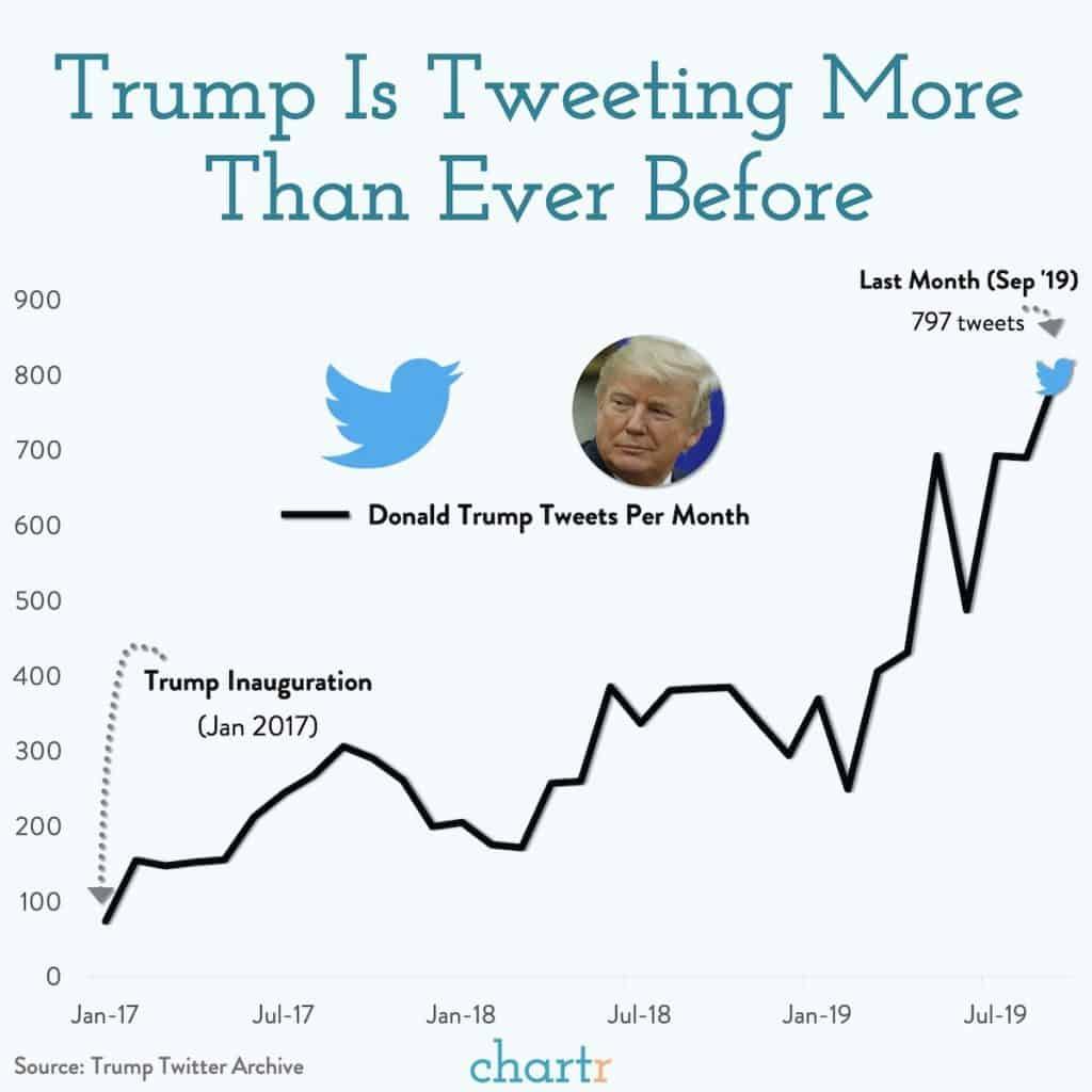 גרף ציוצים של טראמפ
